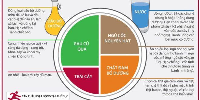 Thuc An Dinh Duong